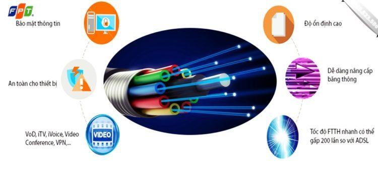 Lắp internet cáp quang fpt