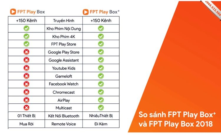 So sánh FPT Play Box 2019