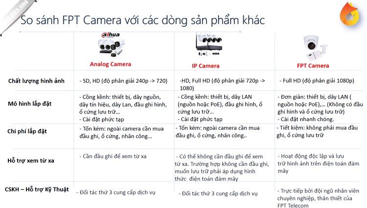 So sánh Camera FPT